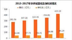 2017年华侨城年报:地产销售火爆 净利润增长37%(附图表)