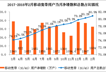 2018年1-2月份通信业经济运行情况:电信业务总量同比增长117%(附图表)