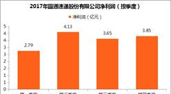 圆通速递2017年业绩分析:全年业务量50.64亿件 净利润增长5.16%