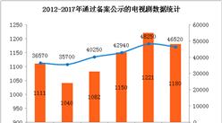 2017年我国电视剧备案数据统计:电视剧总量五年来首次负增长(附图表)