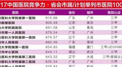 2017年中国医疗竞争力省会市属/计划单列市医院100强榜单(附详细名单)
