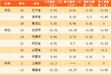 2018年3月27日全国各省市生猪价格排行榜(附全榜单)