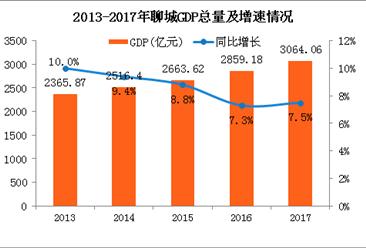 2017年山东聊城统计公报:GDP总量3064亿 招商引资到位资金803亿(附图表)