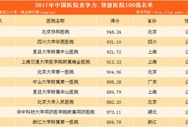 2017年中国医院竞争力顶级医院100强排行榜:北京协和医院竞争力最强!(附榜单)