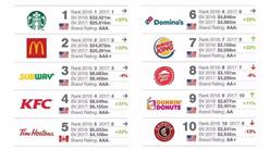 2018年全球最有价值25个餐厅品牌排行榜:星巴克位居榜首(附榜单)