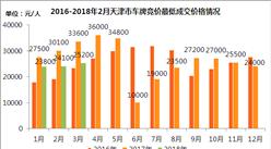 2018年3月天津市小汽车车牌竞价情况统计分析(附图表)