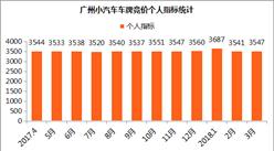 2018年3月广州小汽车车牌竞价数据分析:后期或再上涨(图表)
