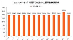 2018年3月深圳市小汽車車牌競價情況統計分析(附圖表)