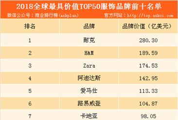 2018全球最具价值的服饰品牌TOP50排行榜:耐克强势占榜(附榜单)