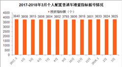 2018年3月天津车牌摇号预测:个人节能汽车摇号中签率约10%