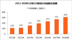 2018年全球LED照明市场规模及预测:市场规模有望破550亿美元