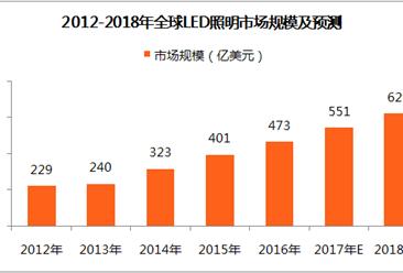 2018年全球LED照明市場規模及預測:市場規模有望破550億美元
