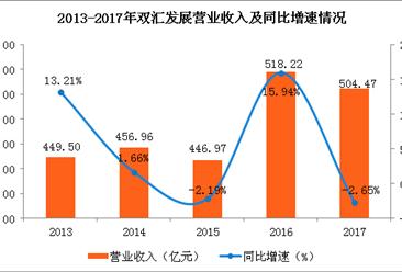 2017年双汇发展经营业绩分析:营收净利双降(图)