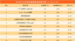 2018年3月单周影院电影票房TOP20:8影院票房超100万 (3.19-3.25)