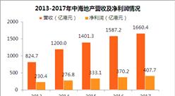 2017年绿城服务年报:物业服务收大涨 营收同比增长38%(附图表)