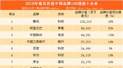 BrandZ2018最具价值中国品牌100强重磅发布:腾讯位列榜首