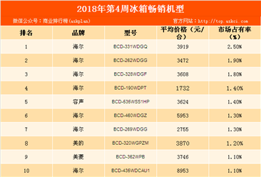 2018年第4周白电畅销机型排行榜:海尔品牌冰箱最畅销!