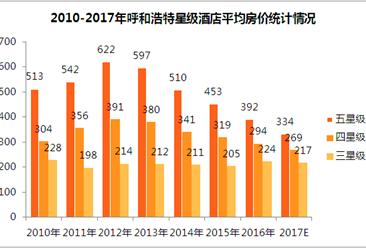 2017年呼和浩特市星级酒店经营数据统计(附图表)