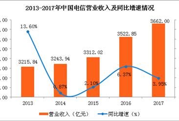 2017年中国电信业绩分析:实现净利186.17亿 同比增长3.3%