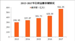 2017年深圳市住房公积金存贷款情况报告(附2018深圳公积金最新政策)
