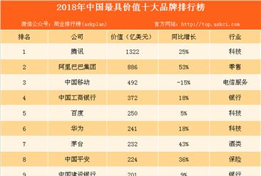 2018年中国最具价值十大品牌排名:科技与银行各占三席(图)