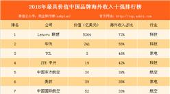 2018年中国最具价值品牌海外收入十强:联想位居榜首(附榜单)