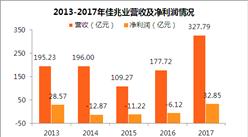 2017年佳兆业财报:净利润扭亏为盈 深耕大湾区市场(附图表)