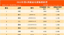 2018年第4周彩电畅销机型排行榜:长虹55U1霸榜(附榜单)