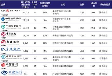 2018年中国最具价值银行品牌排名:工商银行第一(图)