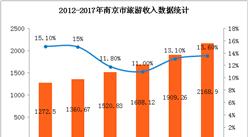 2017年南京旅游數據統計:全年收入增長13.6%(附圖表)