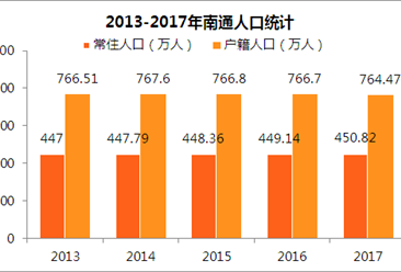 人口数据分析_人口数据分析图片