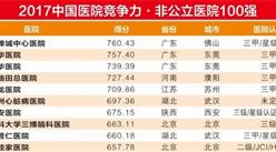 2017中国医院竞争力非公立医院500强:华东地区数量最多(附榜单)