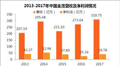 2017年中国金茂财报:净利润上涨57% 毛利下降(附图表)