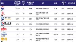 2018年最具价值中国品牌100强(附酒类品牌入榜名单)