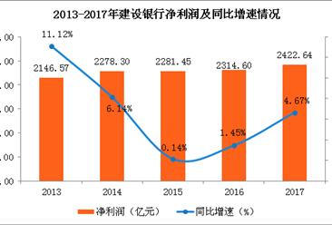 2017年建设银行经营情况分析:净利创近五年新高