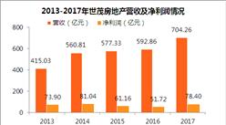 2017年世茂房地产财报:净利润同比上涨51.6% 毛利率突破30%(附图表)