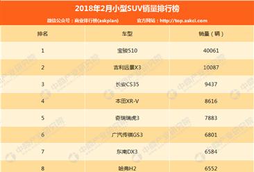 2018年2月中国小型SUV销量排行榜(TOP50)