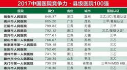 2017年中国医院竞争力县级医院500强排行榜(附全榜单)