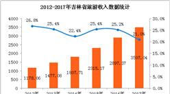 2017年吉林省旅游数据统计:旅游收入超3500亿元  增长21%(附图表)