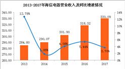 2017年海信电器实现净利润9.42亿 同比下降46.44%