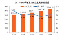 2017年江门统计公报:GDP总量2690亿 常住人口456万(附图表)
