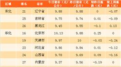 2018年3月29日全国各省市生猪价格排行榜(附全榜单)
