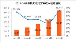 2017年科大讯飞营收突破50亿元  教育及智慧城市收入占比超五成(图表)