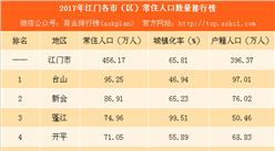 2017年江門各市(區)常住人口排行榜:臺山人口最多 蓬江增量最大(附榜單)