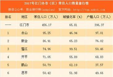 2017年江门各市(区)常住人口排行榜:台山人口最多 蓬江增量最大(附榜单)