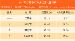 2017年江苏各市少儿抚养比排行榜:徐州第一 苏州垫底(附榜单)
