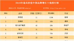 2018中国最具价值品牌增长十强排名:学而思增长139% 位居榜首