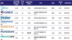 2018年中國最具價值家電品牌排行榜:美的/格力/海爾分別前三