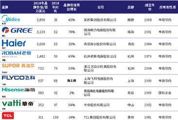 2018年中国最具价值家电品牌排行榜:美的/格力/海尔分别前三