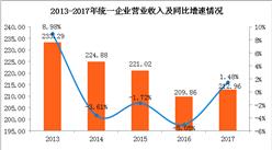 2017年统一实现净利8.78亿 方便面业务利润创历史新高